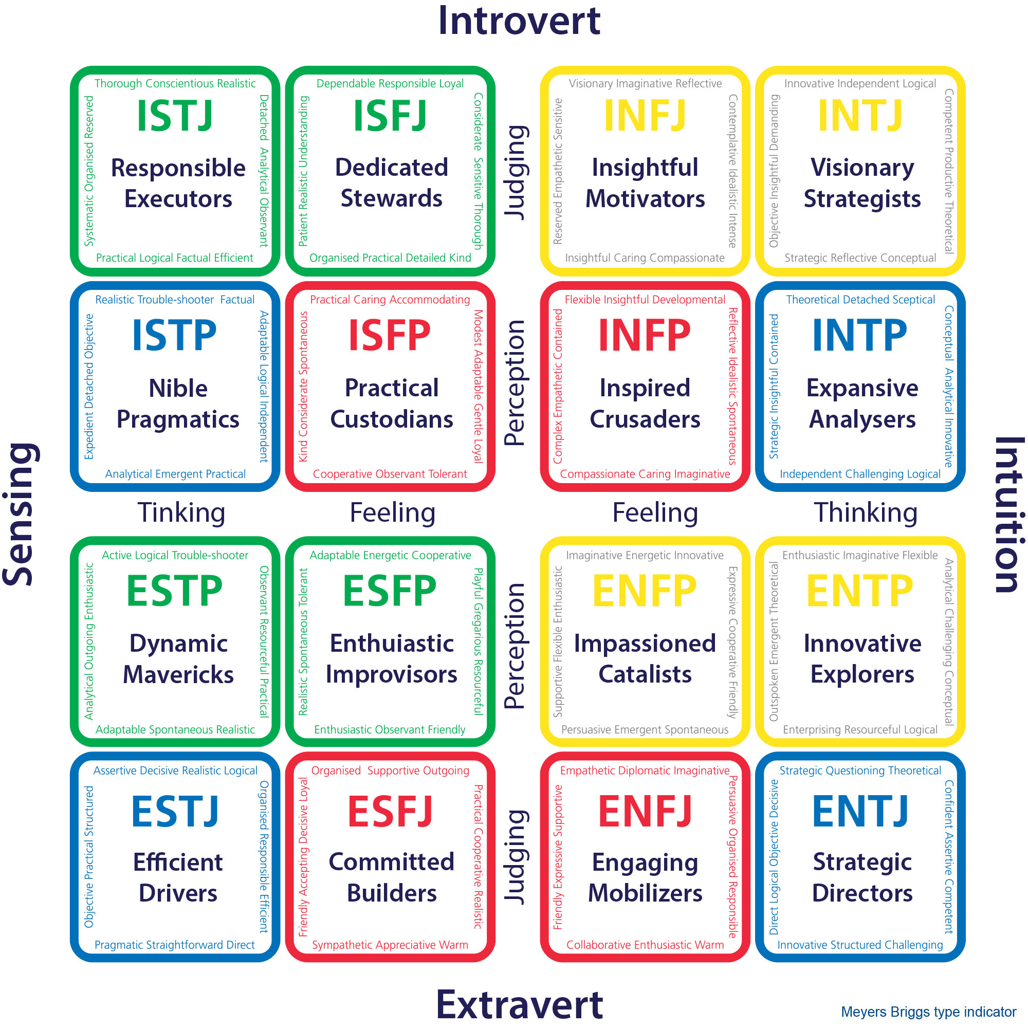 1_Personality-types
