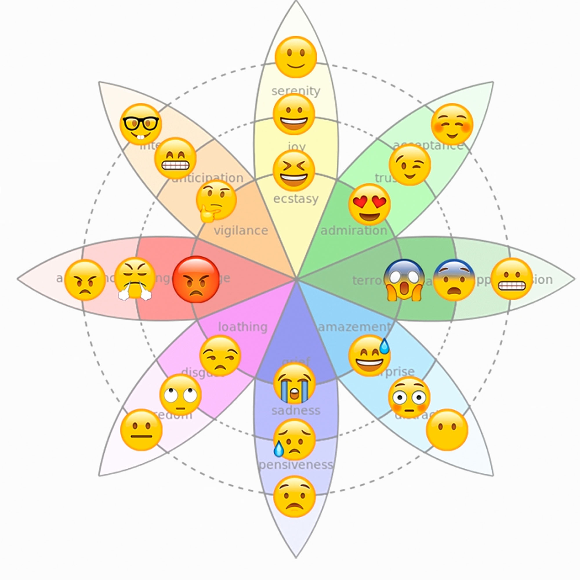 Wheel-of-emotions-emoji