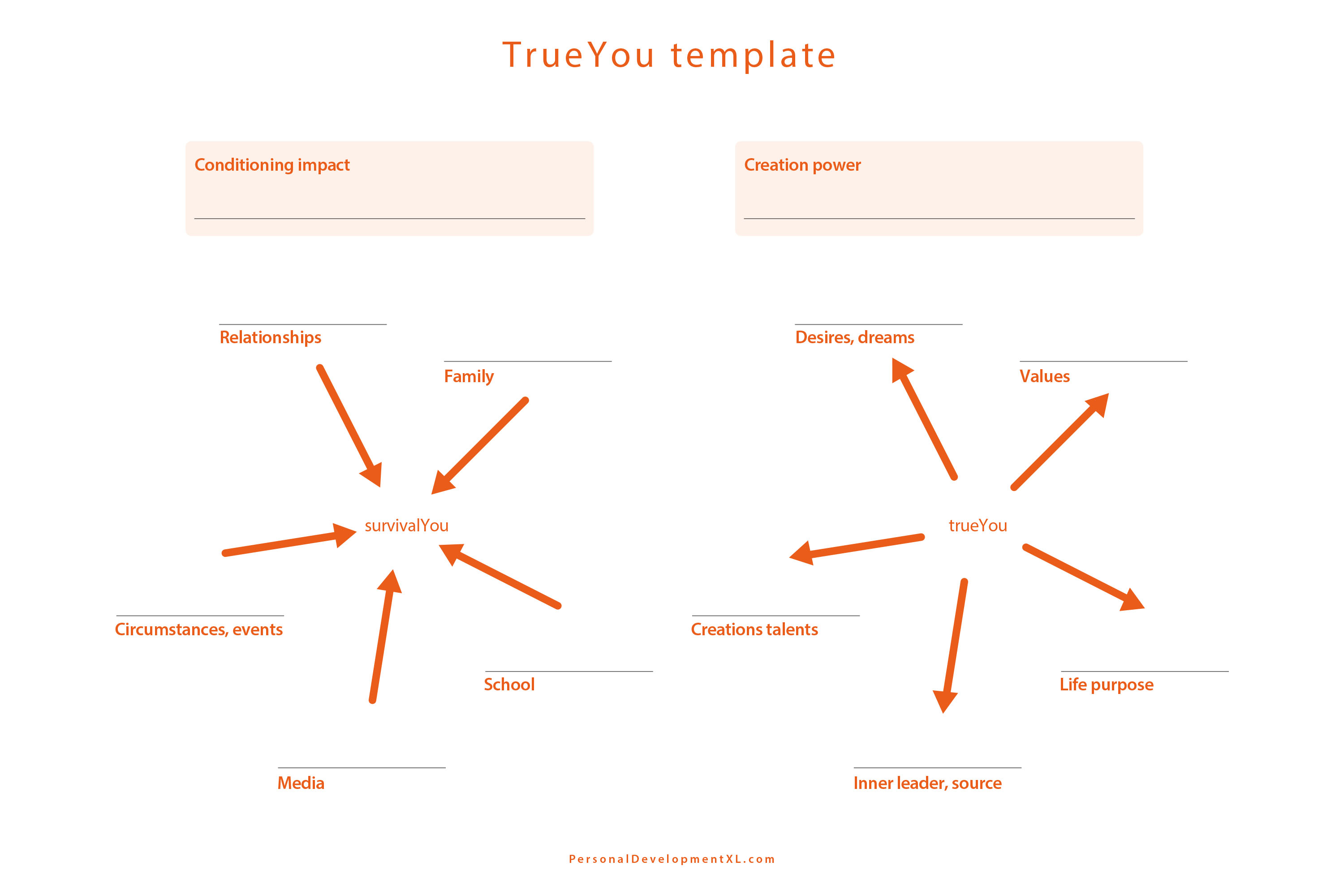 Force field analisys template